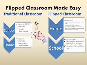 Flipped Classroom Made Easy