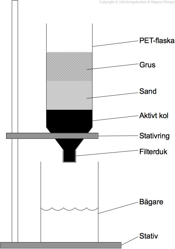 Toppen Månadens tema i Juni: Vatten och luft – Vattenfiltrering - Magnus SO-62
