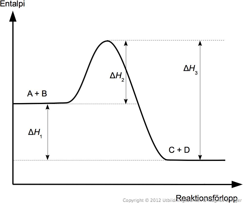 Index of undervisningimagesstorieskemi 2kemisk jamvikt entalpiforandringar vid en reaktiong ccuart Images